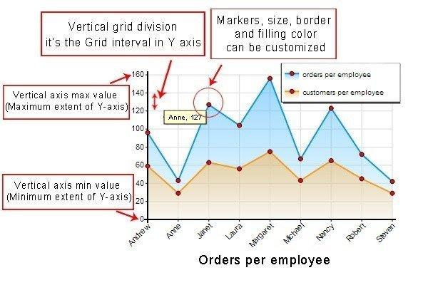 chart for mysql Maker