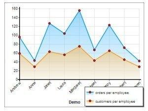 MySQL Line graphs