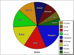 MySQL Pie Graphs