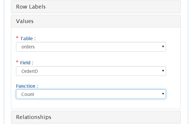 Creating Pivot table (cross tabulation ) from MYSQL Tutorial
